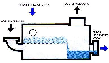 Horizontální provzdušňovač